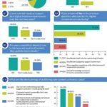 Infografica sull'impatto del digitale sulla comunicazione tecnica
