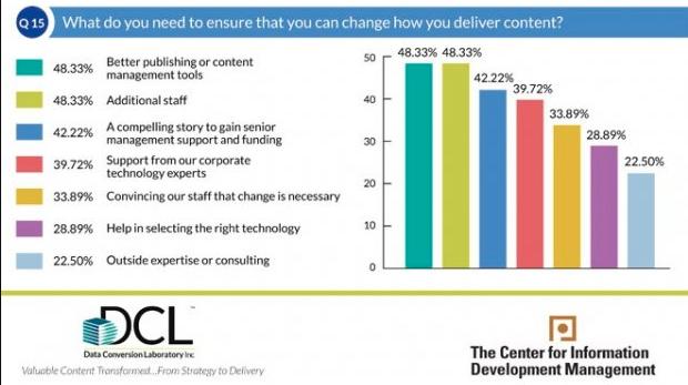 Indagine DLC infografica comunicazione tecnica digitale